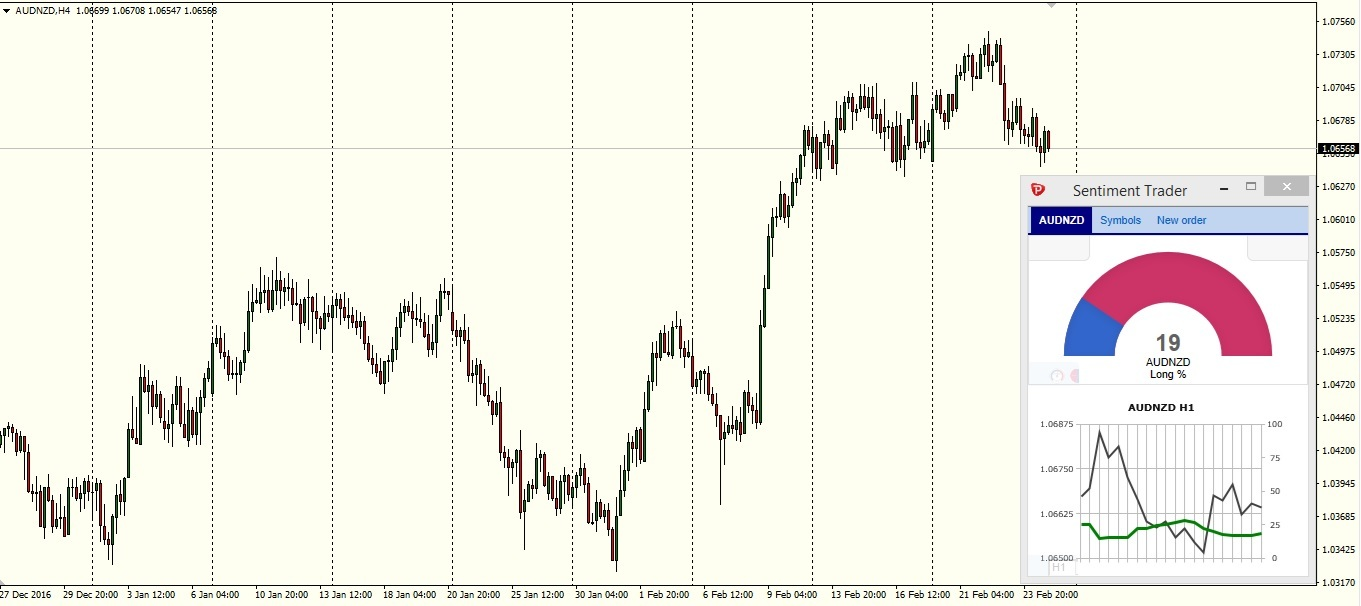 AUDNZD 4H chart - Pepperstone MT4 with Sentiment Trader (Smart Trader Tools)