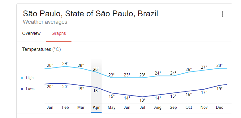 Temperatures in Sao Paulo
