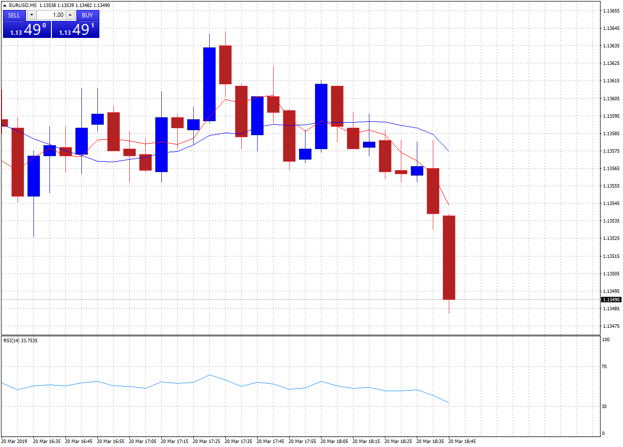 EURUSD chart with a 5-period SMA and 20-period SMA line