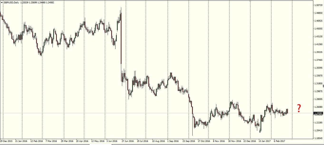 GBPUSD Daily Chart - Pepperstone MT4