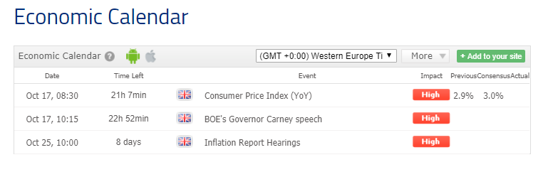 High impact events that affect GBP and USD