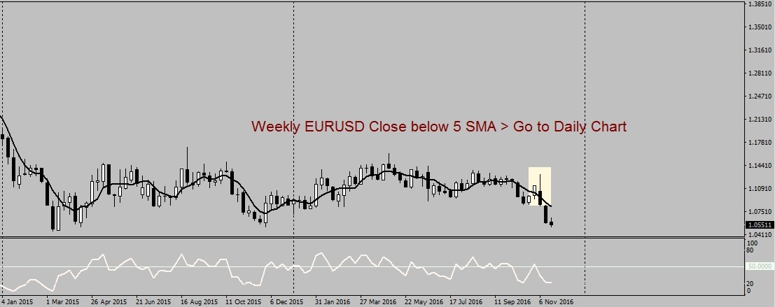 Weekly EURUSD Closing below 5SMA