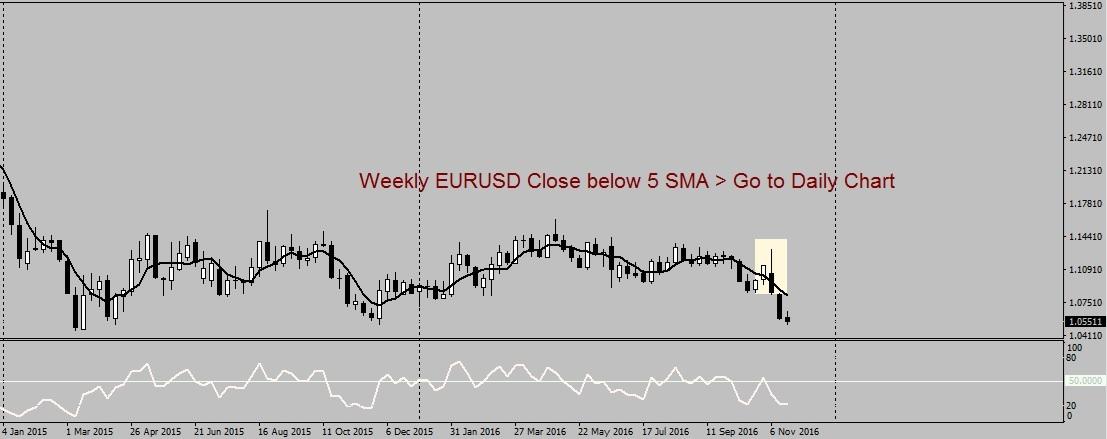 Weekly EURUSD Closing below 5SMA