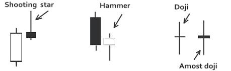 Shooting Star, a Hammer, a Doji