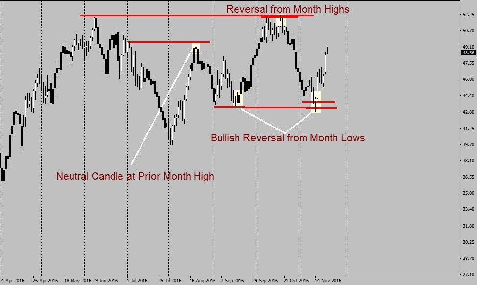 Crude Oil, Daily Chart