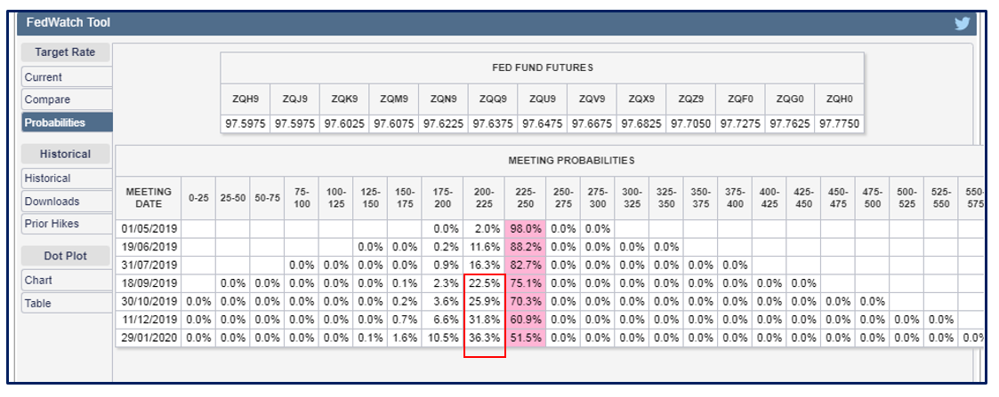 Table showing the probabilities of US interest rate rises
