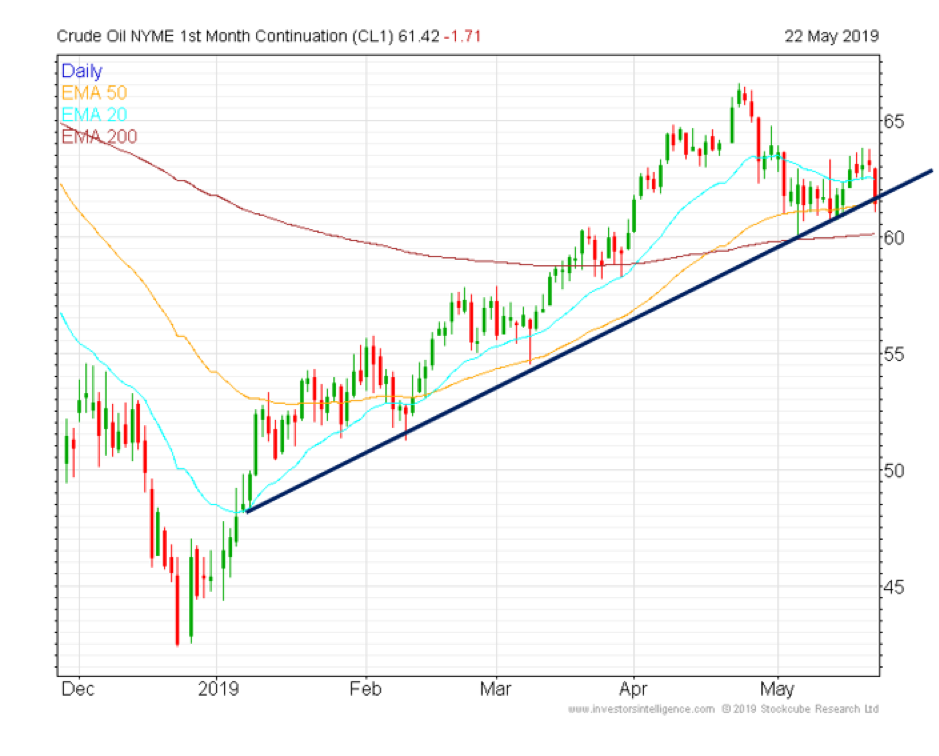 Crude oil NYME 1st month continuation