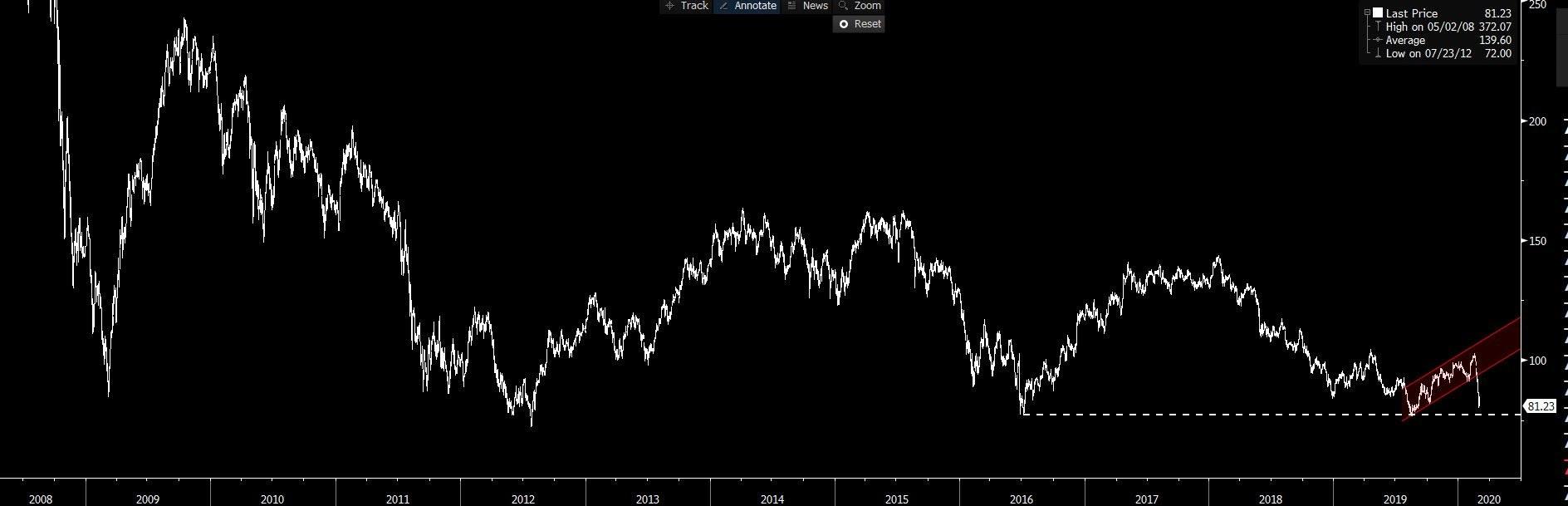 EU STOXX banking index chart