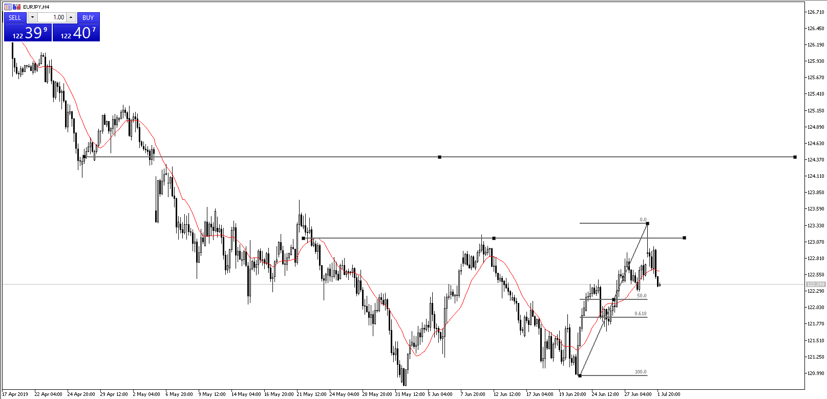Chart of the Day - EURJPY - July 2, 2019