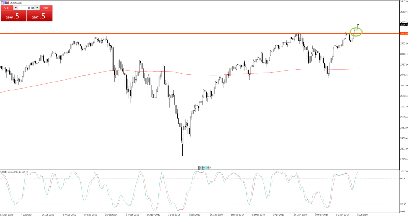 Chart of the Day - July 4, 2019 - US500 daily
