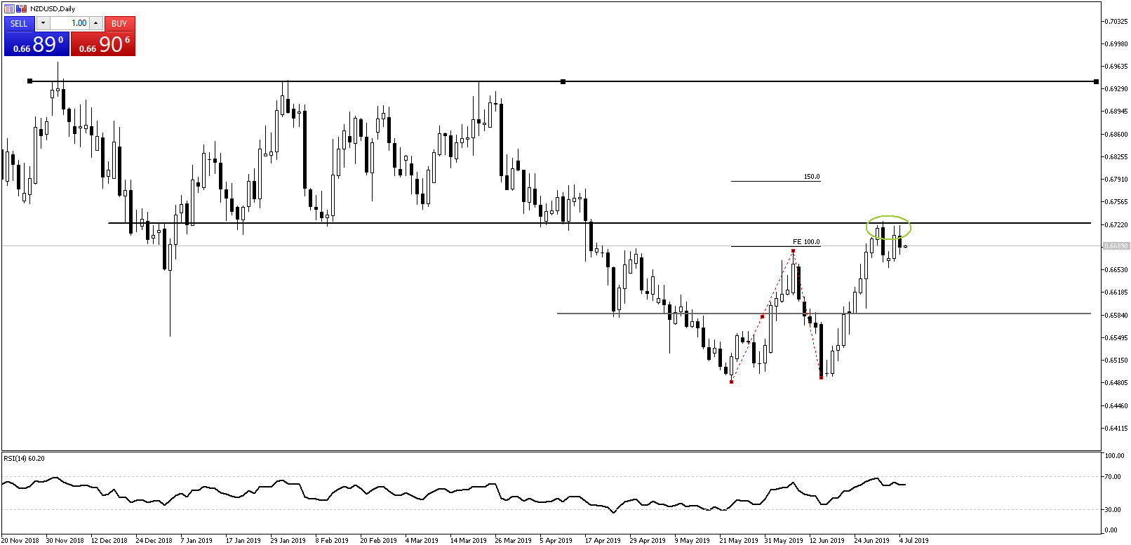 Chart of the Day - July 5, 2019 - NZDUSD daily