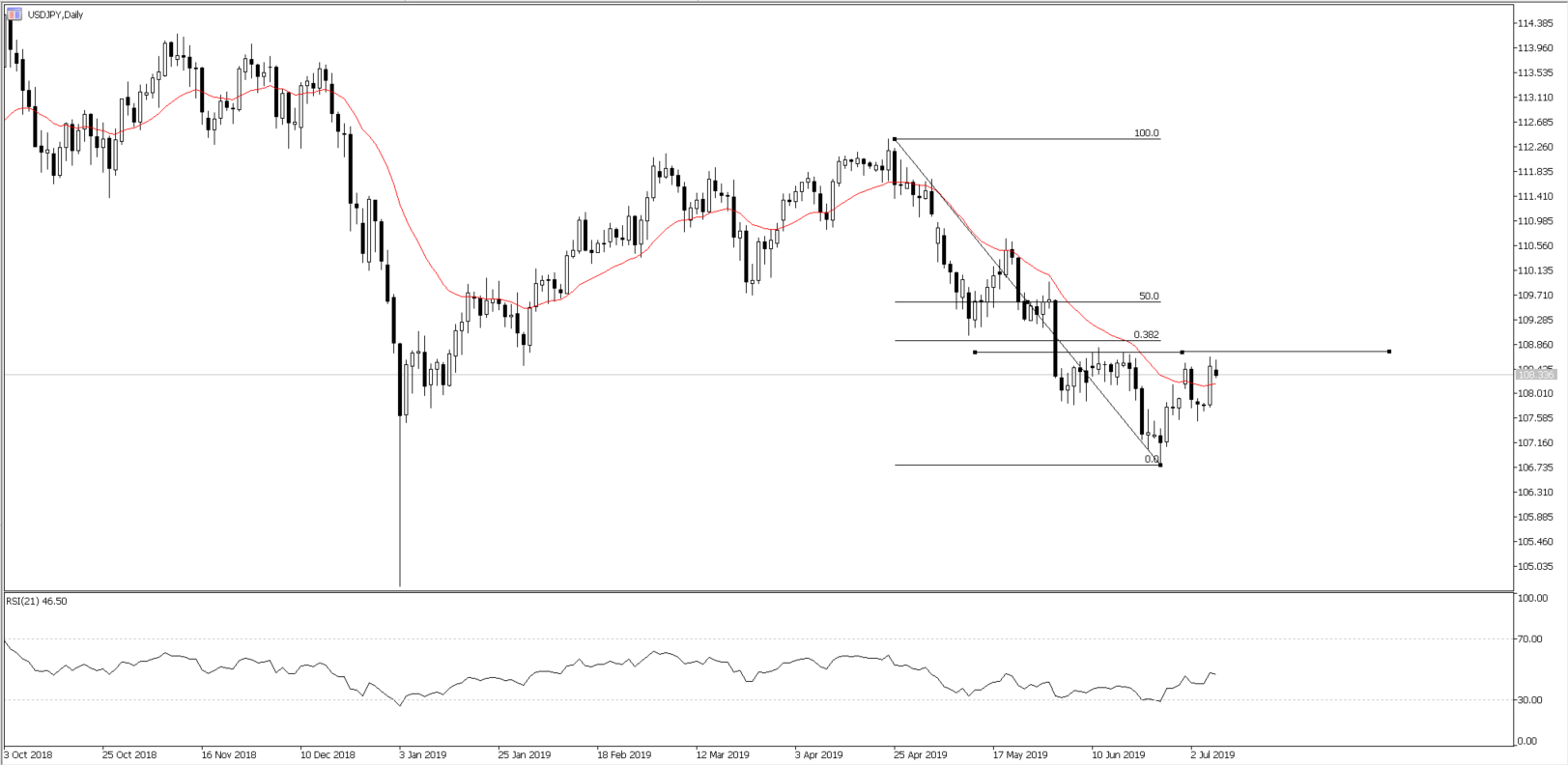 Chart of the Day - July 9, 2019 - USDJPY daily