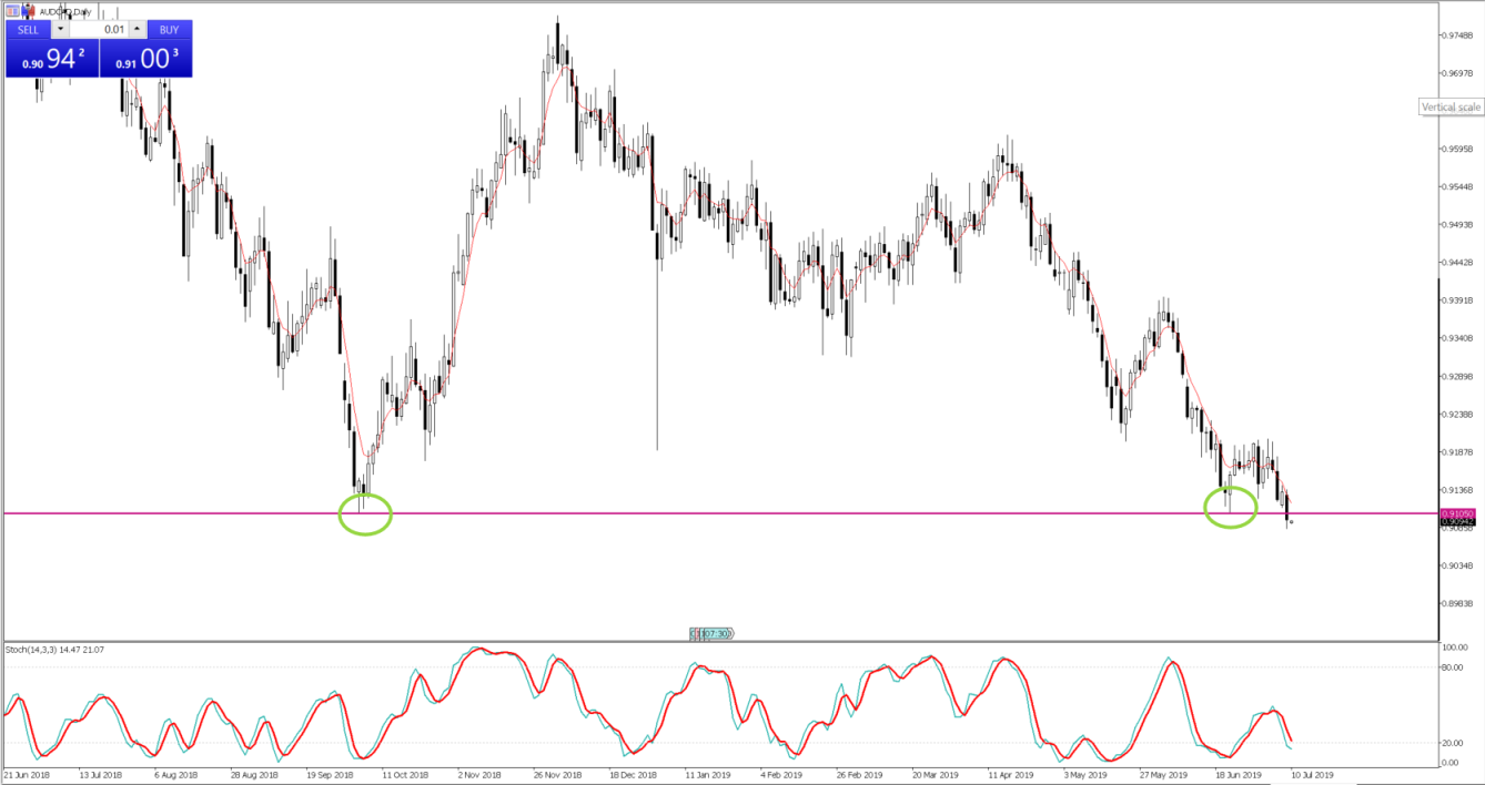 Chart of the Day - July 10, 2019 - AUDCAD daily
