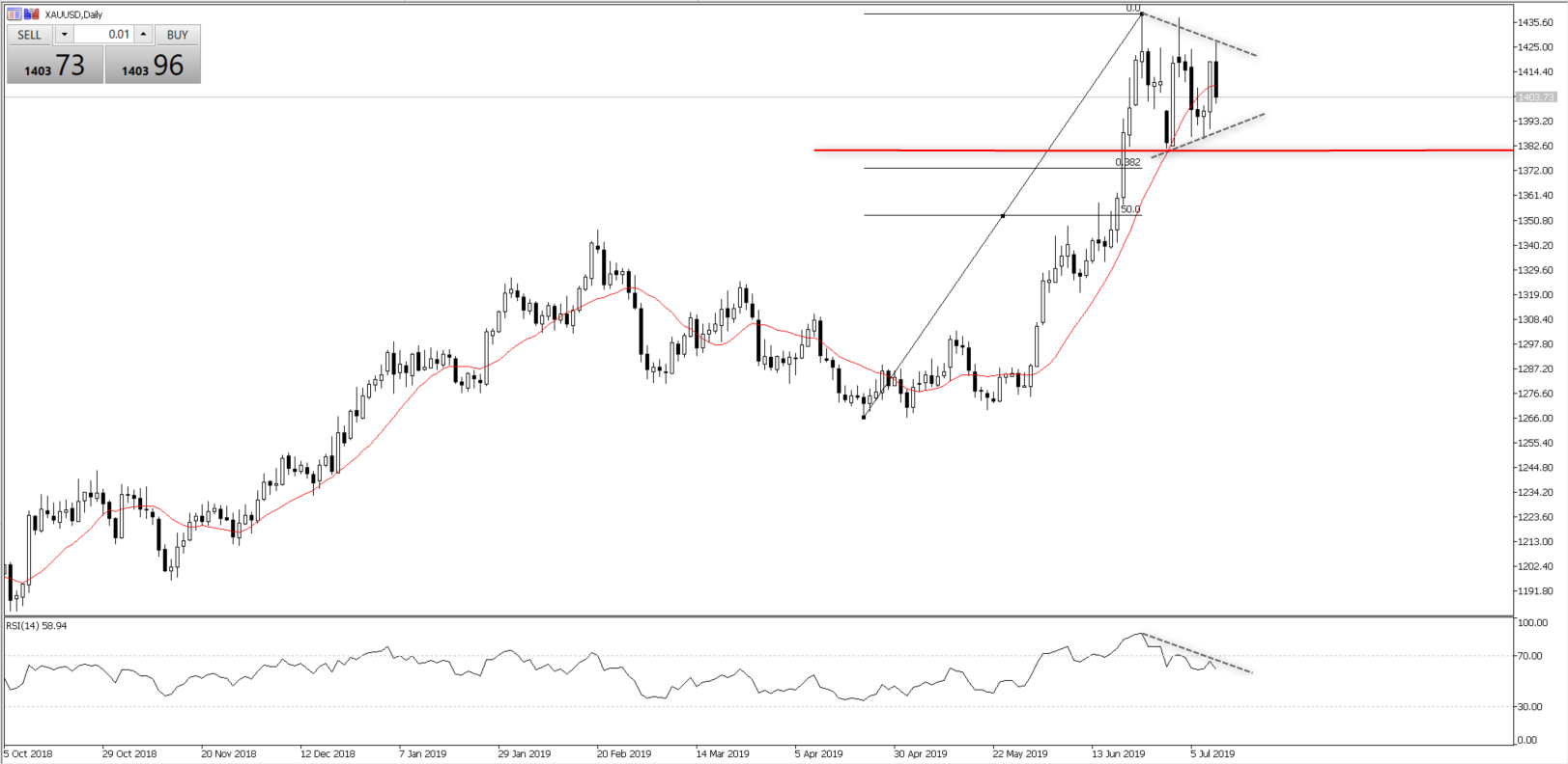 Chart of the Day - July 12, 2019 - XAUUSD daily