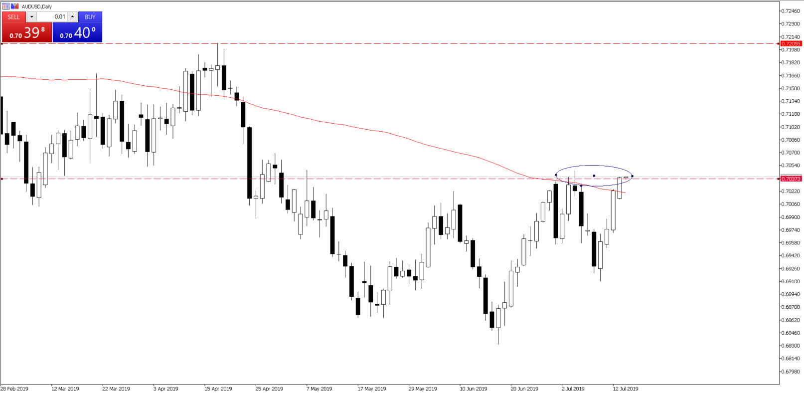 Chart of the Day - July 16, 2019 - AUDUSD daily