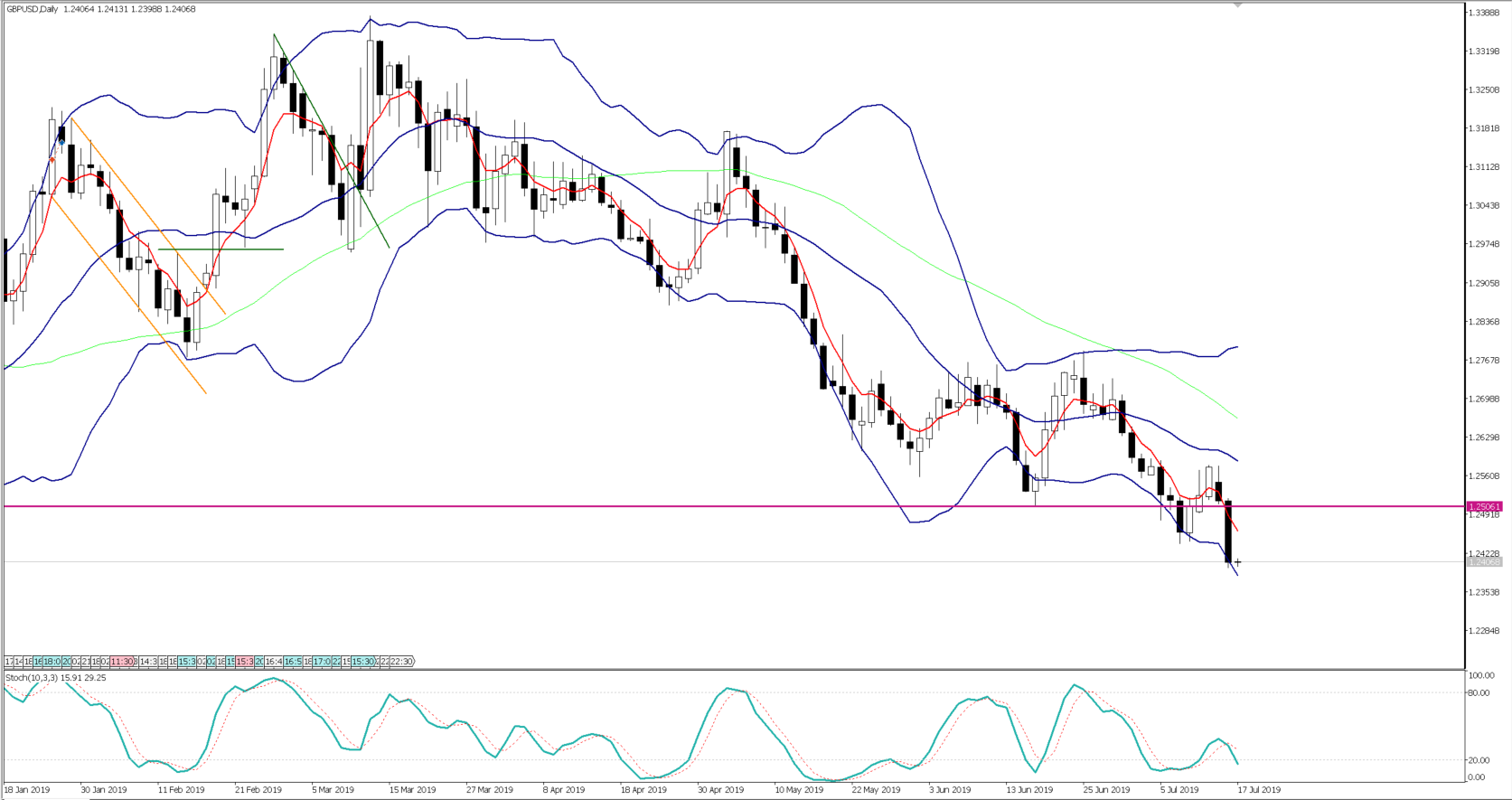 Chart of the Day - July 17, 2019 - GBPUSD daily