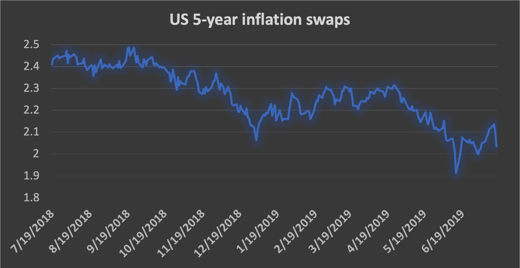 Chart of the Day - July 18, 2019 - US five-year inflation swaps