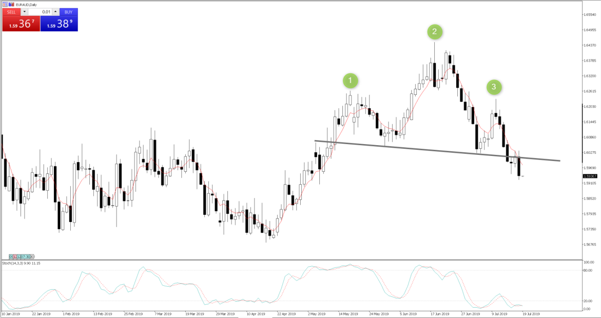 Chart of the Day - July 19, 2019 - EURAUD daily
