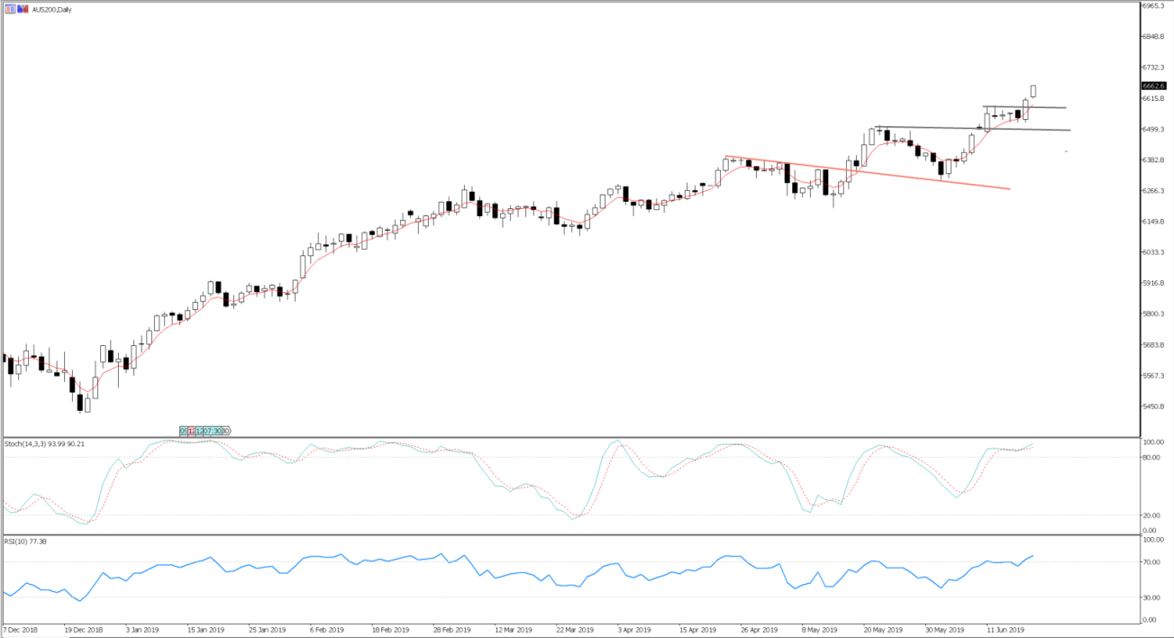ASX 200 to print a new all-time high?