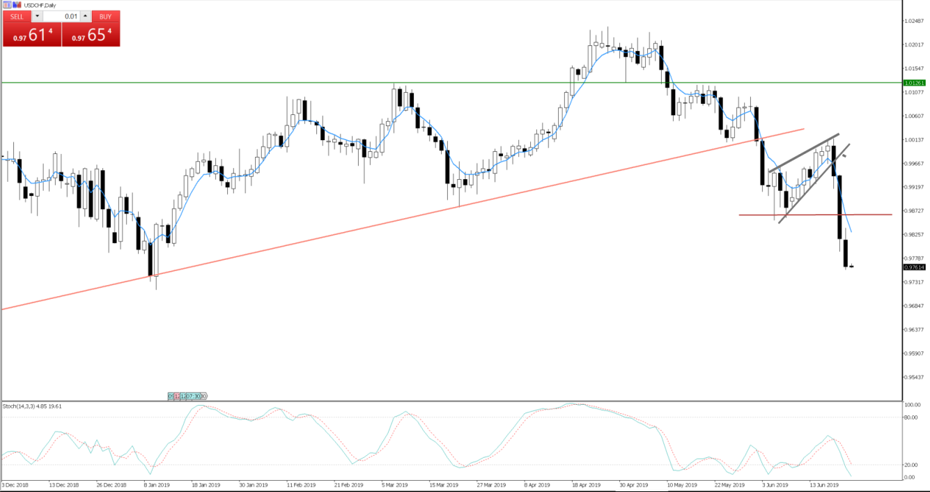 Chart of the Day, June 24, 2019: USDCHF