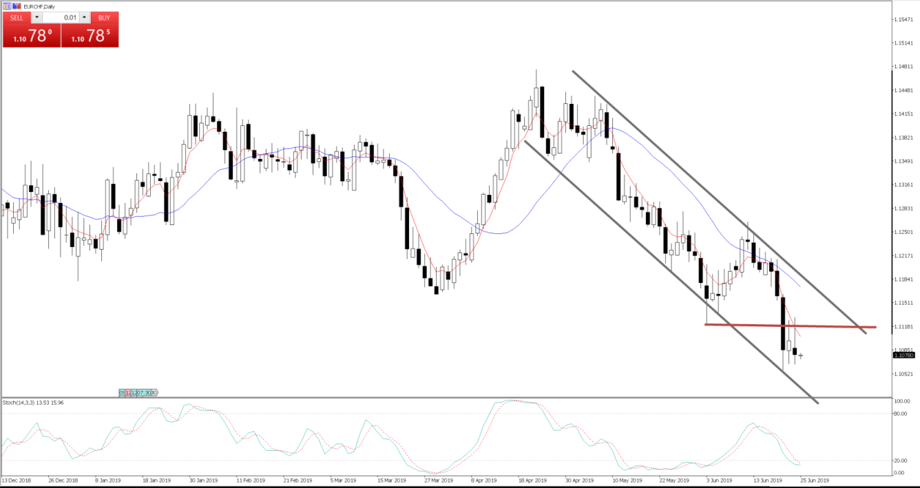 Chart of the Day - June 25, 2019 - EURCHF daily