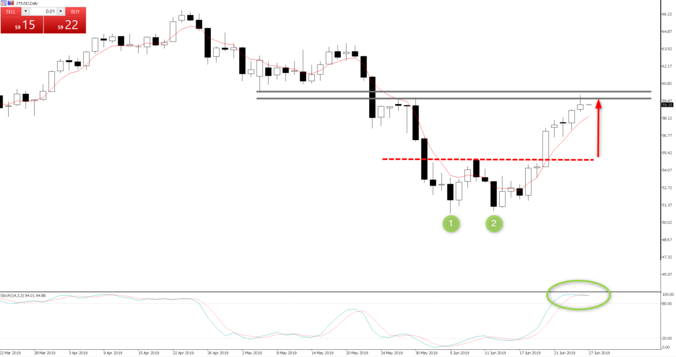 Chart of the Day: WTI crude (XTIUSD)