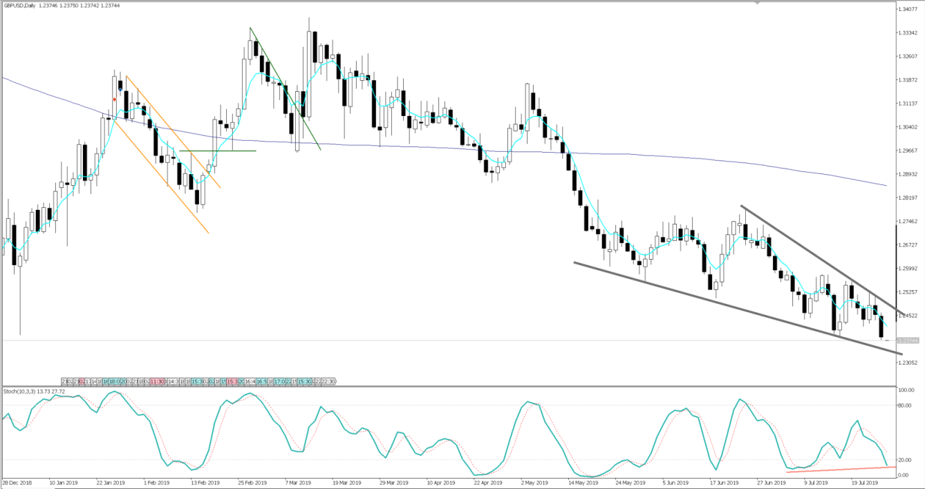 Chart of the Day - July 29, 2019 - GBPUSD daily