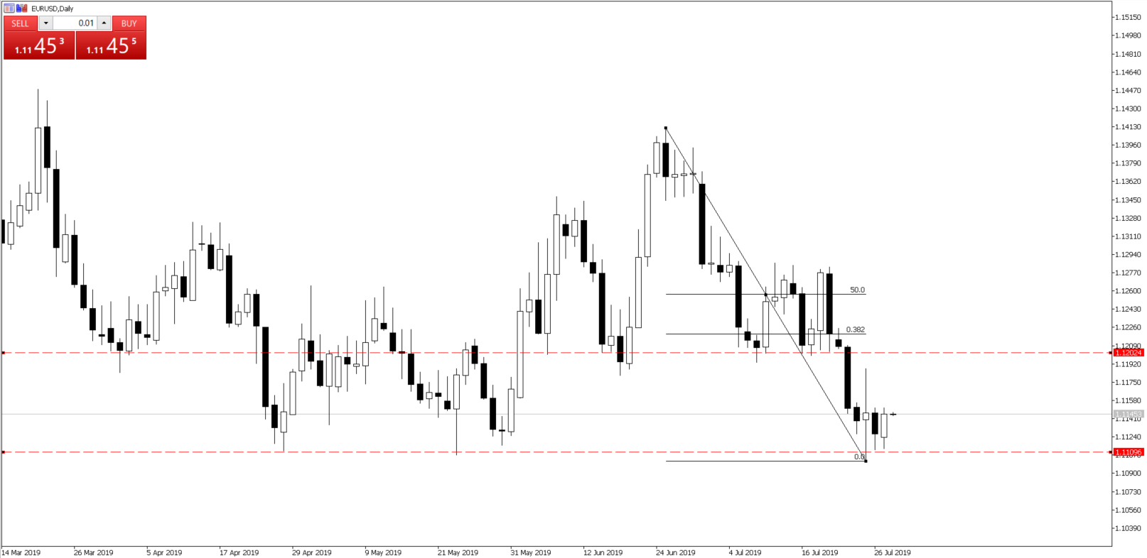 Chart of the Day - July 30, 2019 - EURUSD daily