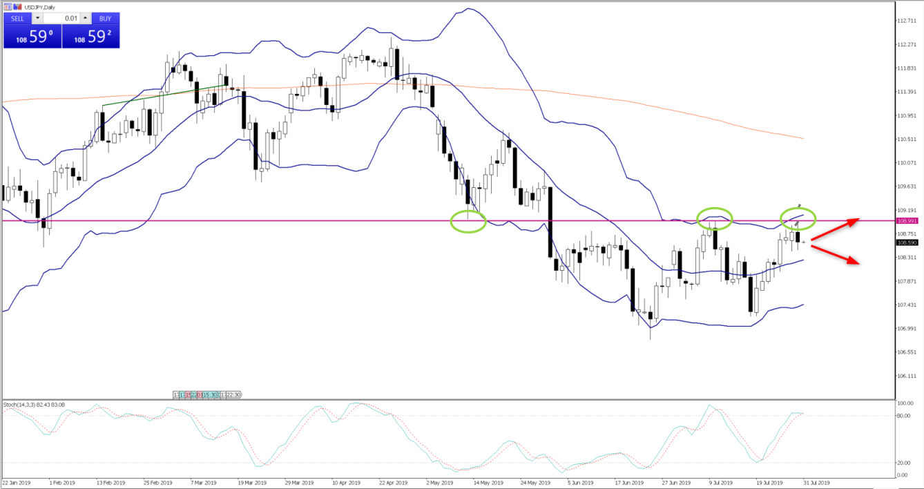 Chart of the Day - July 31, 2019 - USDJPY daily